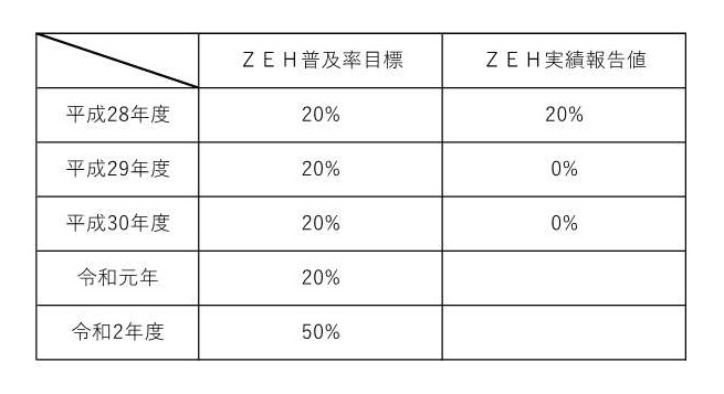 浜松市でZEH・ゼロエネルギー住宅を建てるエコーアートのZEH達成率の表