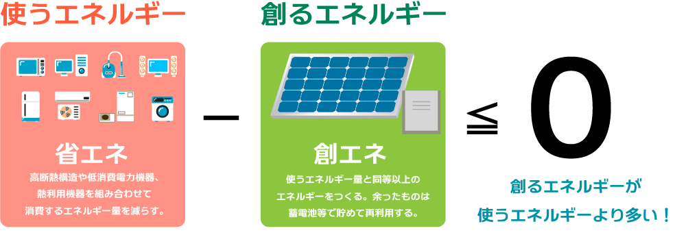 浜松市でZEH・ゼロエネルギー住宅を建てるエコーアートが示すZEH計算式のイメージ図