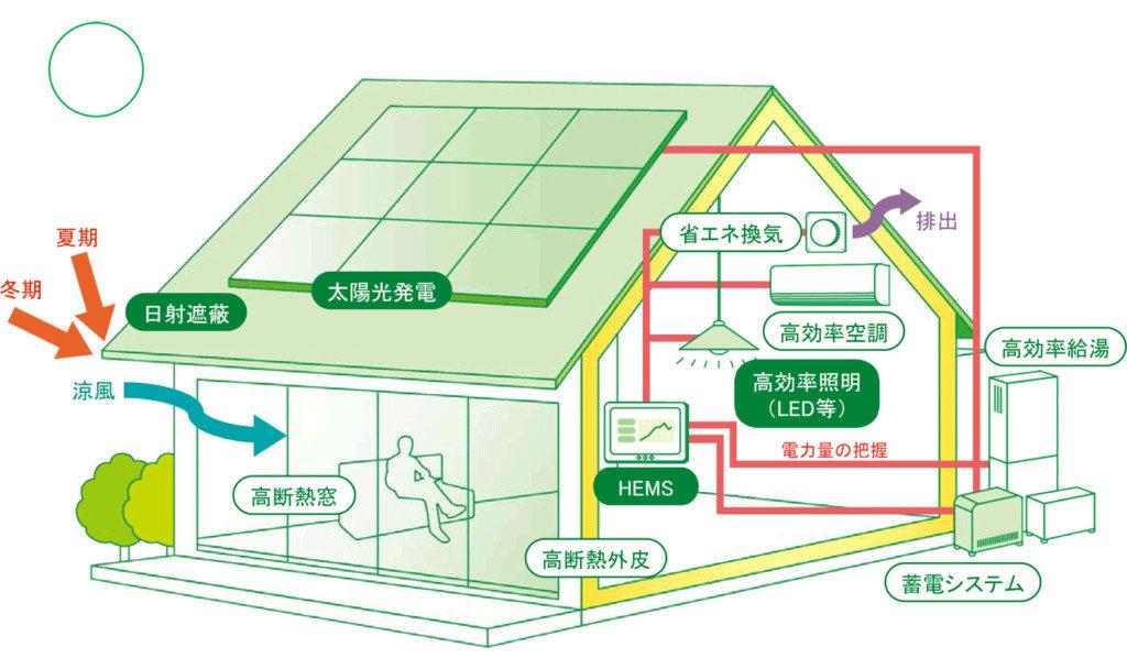 浜松市でZEH・ゼロエネルギー住宅を建てるエコーアートが示すZEHイメージ図