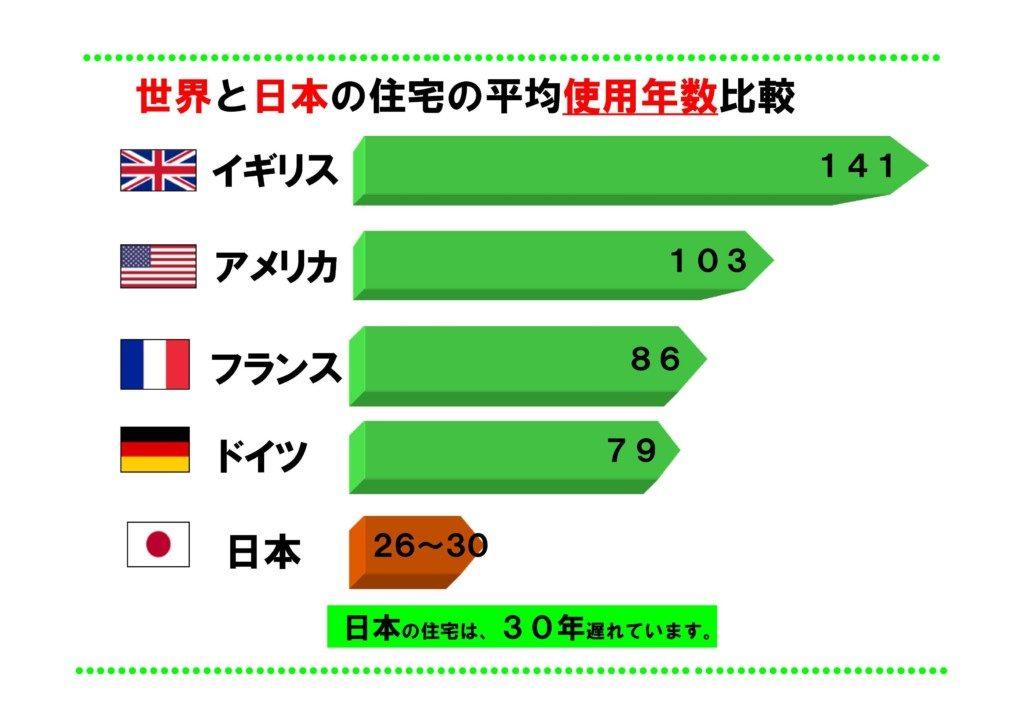 浜松市の工務店はエコーアートが探した住宅寿命に関するグラフ