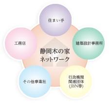 浜松市の注文住宅会社はエコーアートが所属する工務店グループのイメージ図