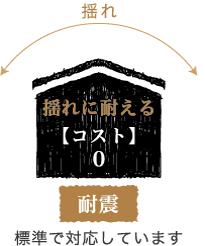浜松市で地震に強い家づくりをしているエコーアートの考える耐震構造イメージ
