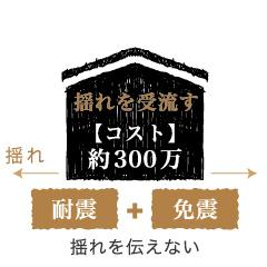 浜松市で地震に強い家づくりをしているエコーアートの考える免震構造イメージ