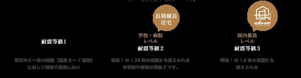 浜松市で間取りを考えた家づくりを実践しているエコーアートの耐震等級イメージ図